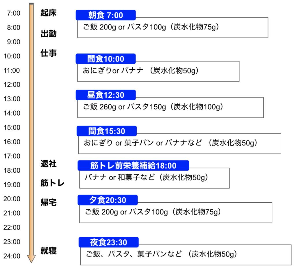1日の炭水化物摂取タイミングの例