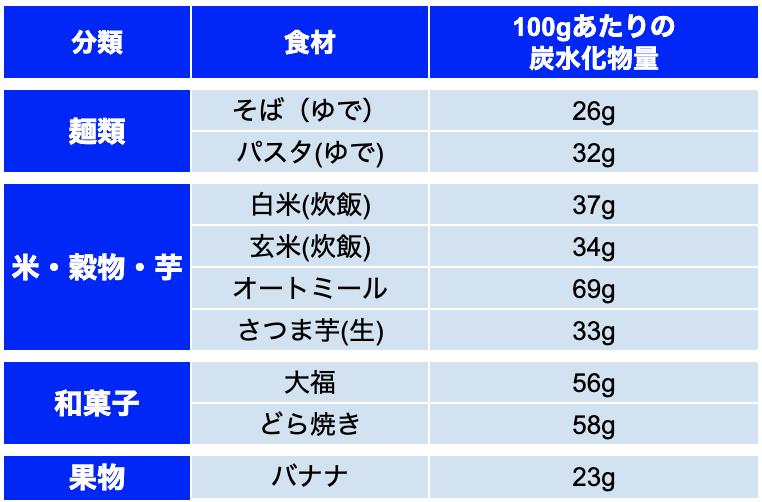 炭水化物摂取におすすめの食材リスト