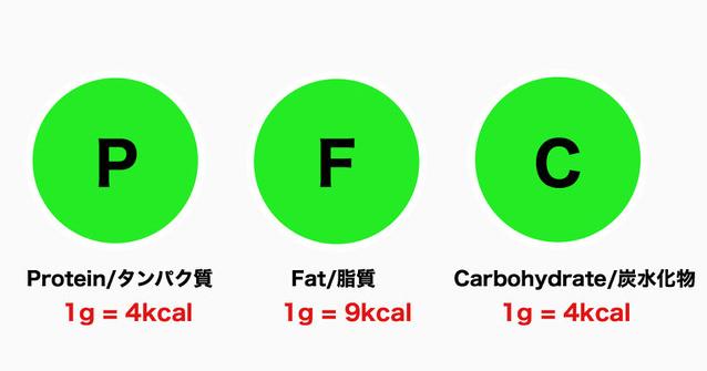 三大栄養素とPFCの概念