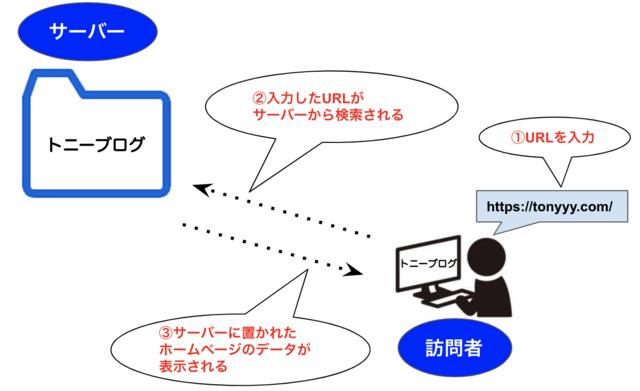 ホームページが表示される仕組み