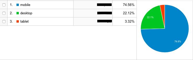 デバイズ別のアクセス数のデータ