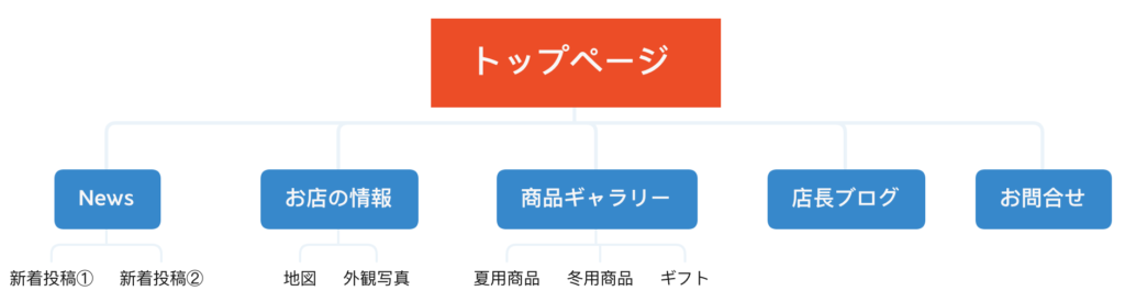 Webサイトでの構造