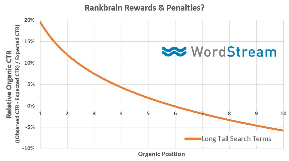 クリック率と検索順位の関係