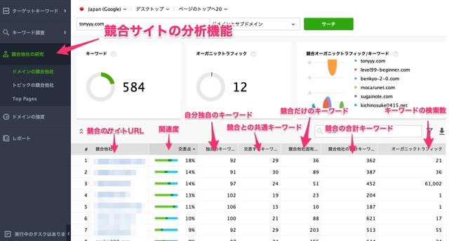 Rank Trackerの競合分析機能