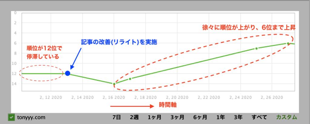 Rack Trackerの順位推移グラフ