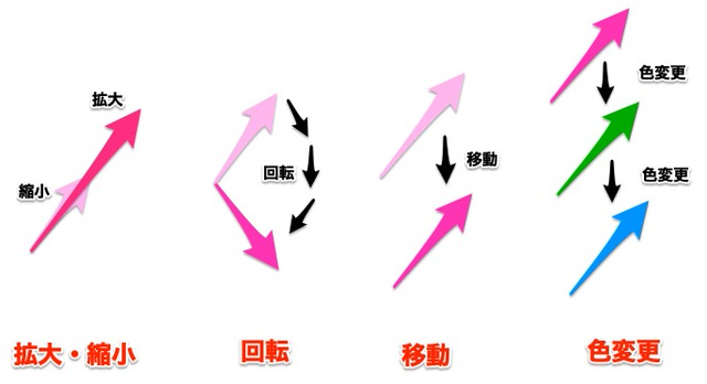矢印の編集方法2