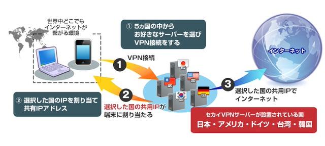 セカイVPNの接続イメージ