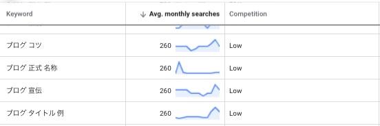 月間平均検索ボリュームの詳細表示