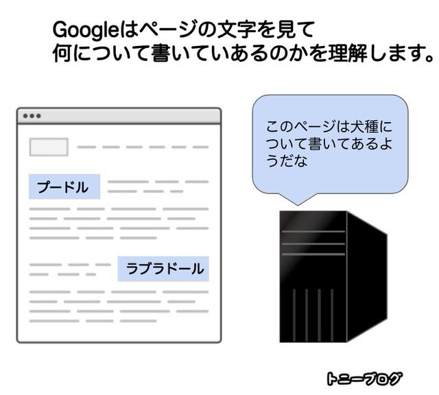 Googleは文字でページの内容を理解する