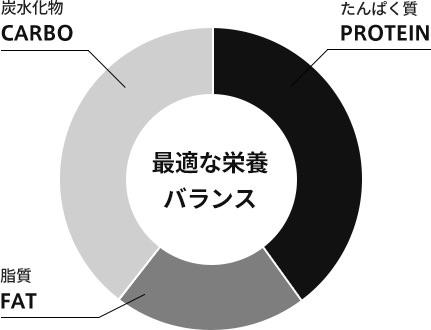 マッスルデリのPFCバランスチャート