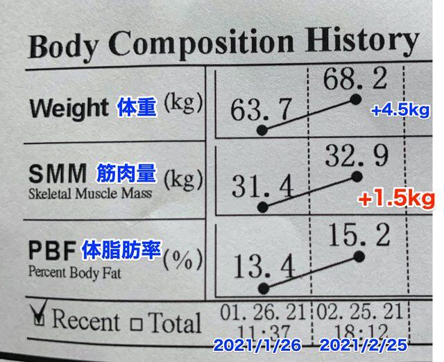 体成分分析装置InBodyの計測で筋肉が1.5kg増