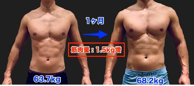 1ヶ月で1.5kgの筋量アップ