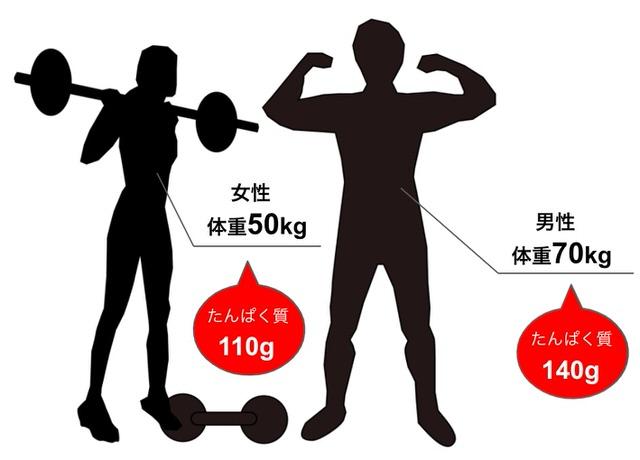 体重1kgあたり2gのたんぱく質摂取